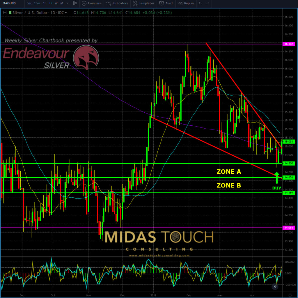 Silver in US-Dollar, daily chart as of April 26th, 2019