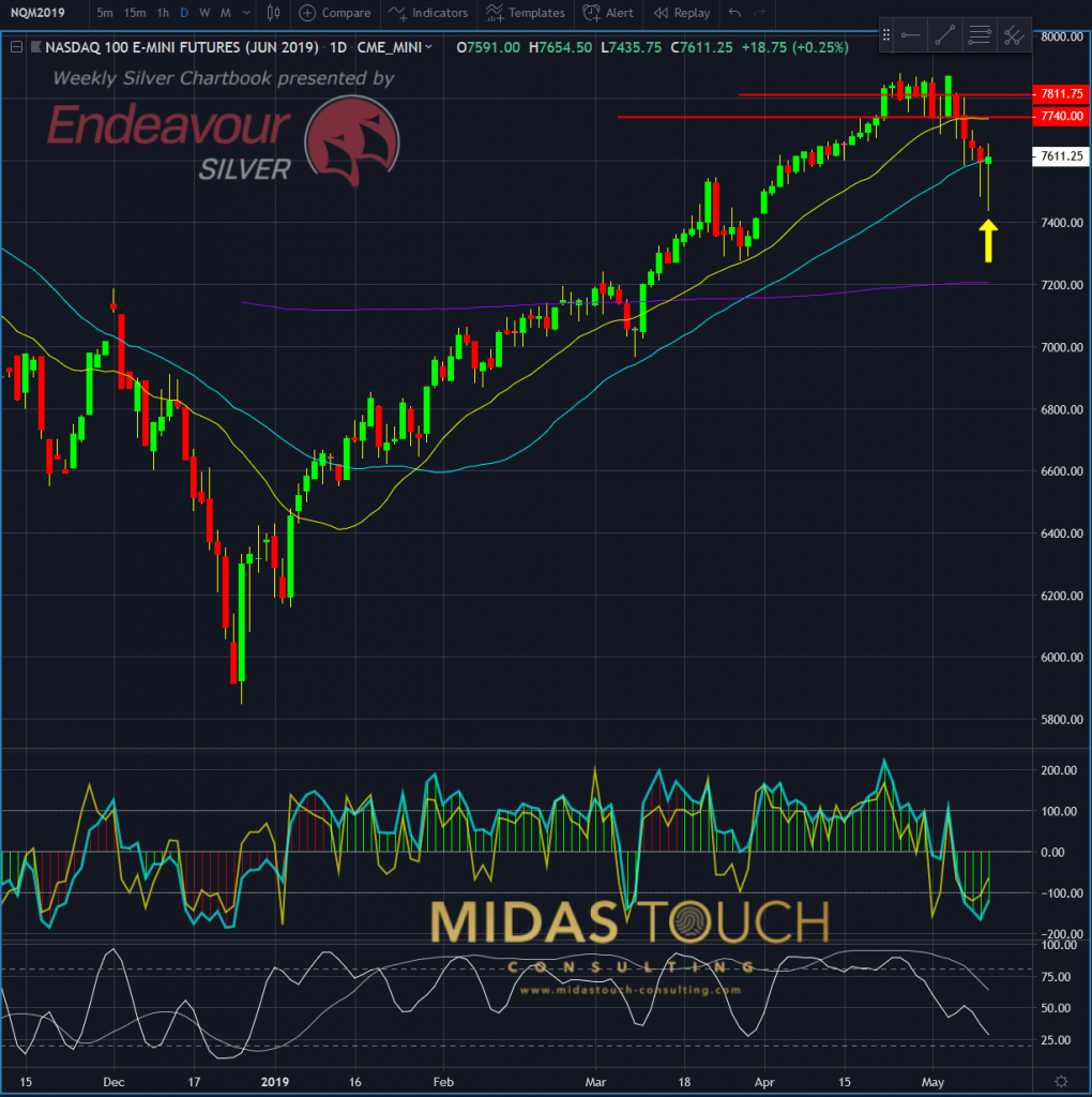 NASDAQ 100 E-Mini futures daily chart as of May 11th, 2019