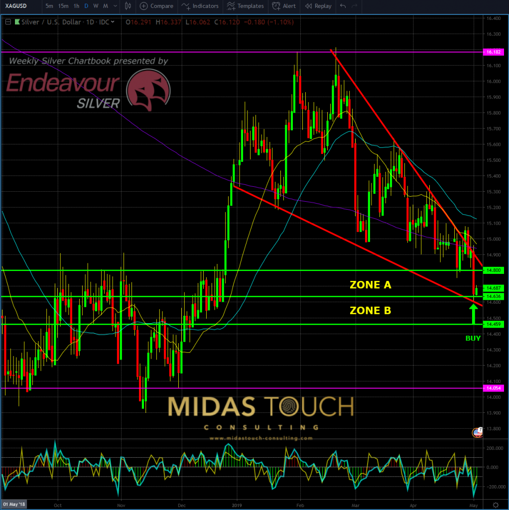Silver in US-Dollar, daily chart as of May 2nd, 2019