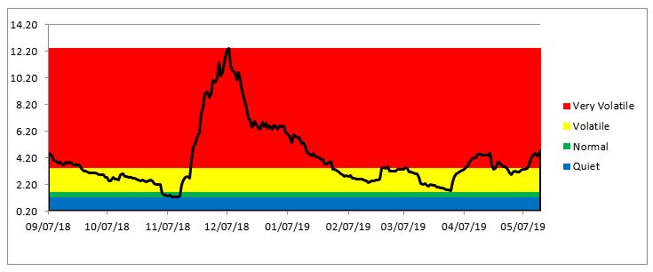 BTC volatility Chart as of May 15th 2019