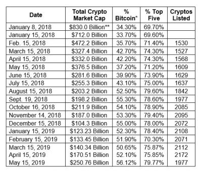 Total Market Cap. as of May 15th 2019