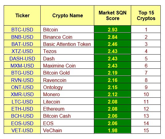 Top 15 cryptoasset model by Van K. Tharp, Ph.D. as of May 15th 2019