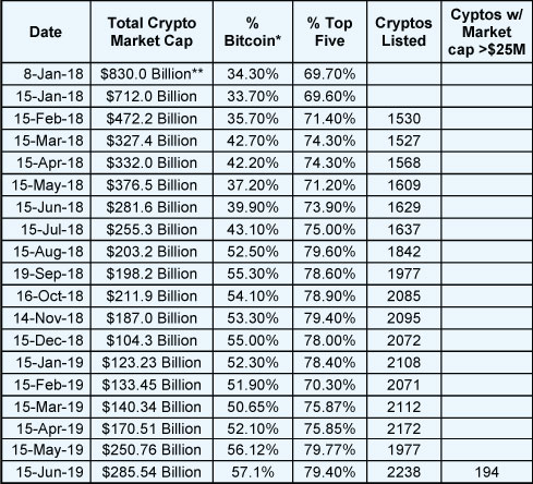 Total Market Cap. as of May 15th 2019 * Bitcoin was as high as 90% of the market cap of all cryptos at the beginning of 2017 to as low as 32% at the top of the market. Part of the difference is that there are now nearly 2000 cryptocurrencies. So the number keeps going up even though the market cap goes down. ** This was the peak of the crypto market in terms of market cap. Data via Tama Churchouse, Asia West Investor email on 4/11/18 The data in both of these tables comes from coinmarketcap.