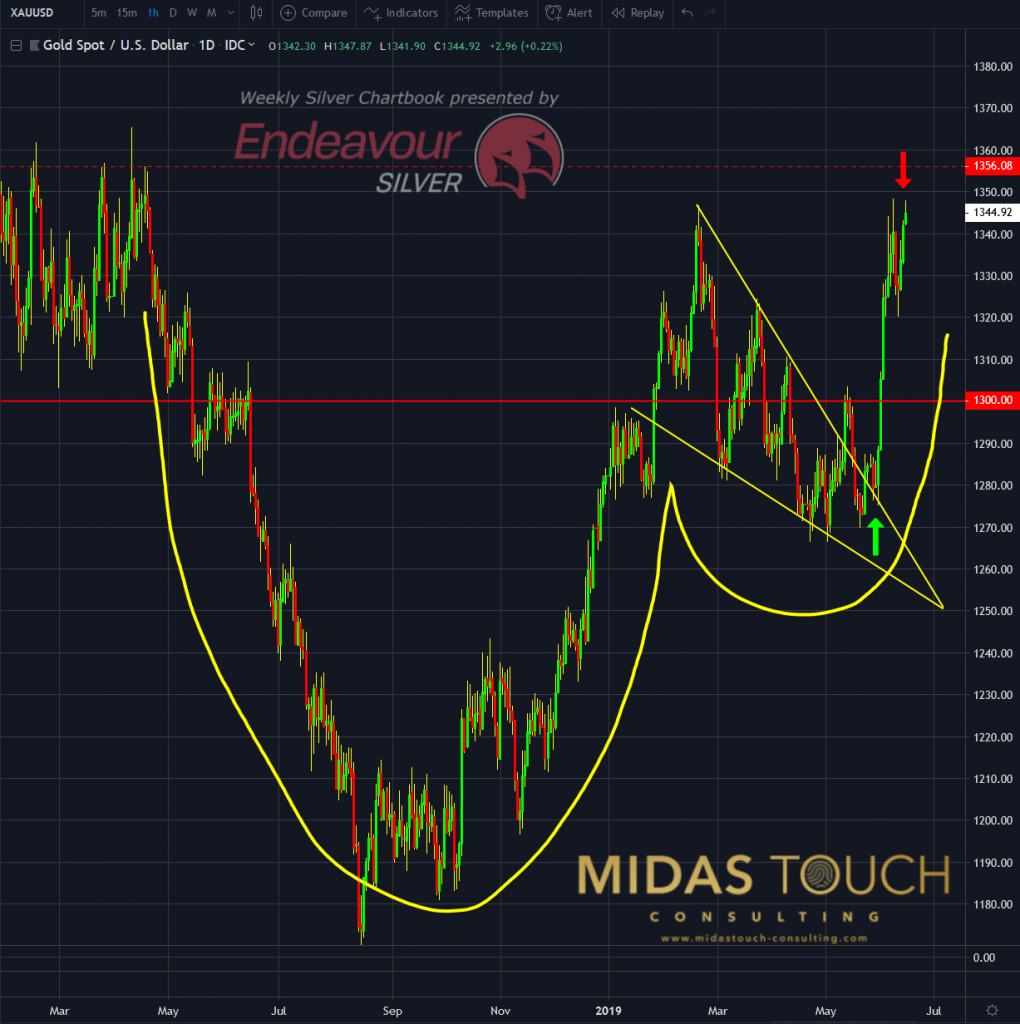 Gold in US-Dollar, daily chart as of June 14th, 2019