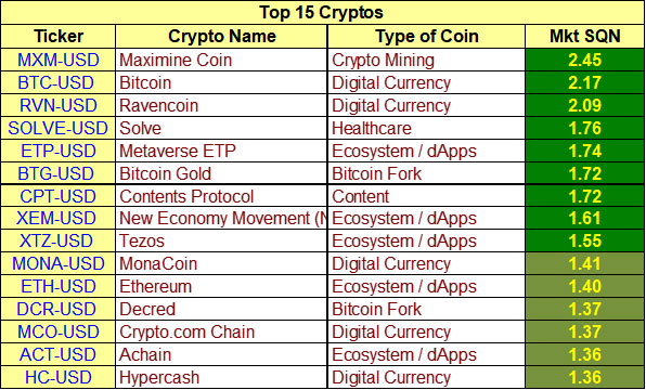 Top 15 cryptoasset model by Van K. Tharp, Ph.D. as of July 15th 2019, July 15th Cryptoassets Update
