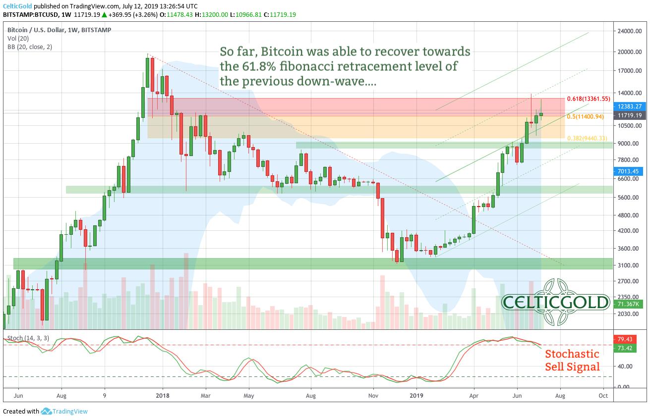Bitcoin – ABC-Correction Or New Highs?
