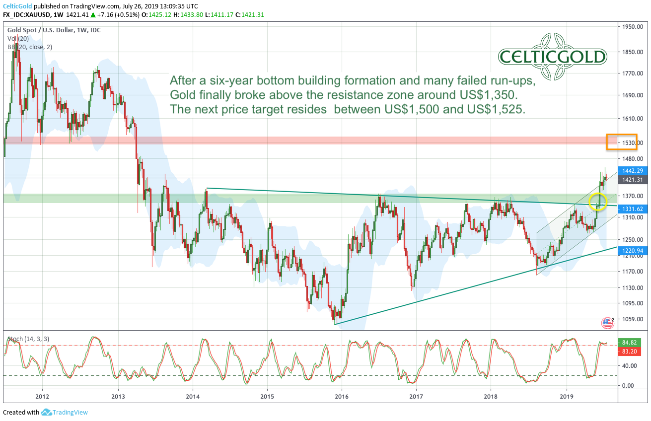 Gold in US-Dollar, weekly chart as of July 26th, 2019. Source: Tradingview