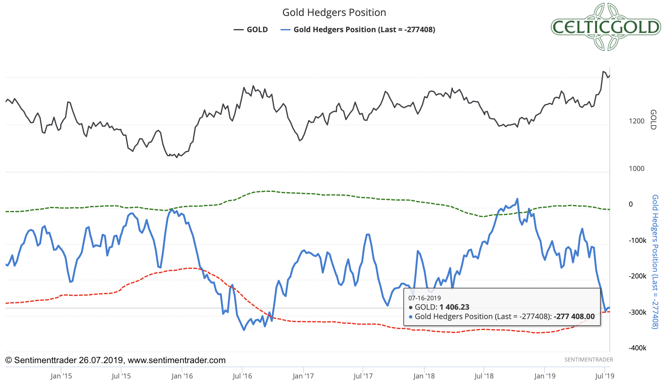 Commitment of Trades for Gold as of July 16th, 2019. Source: Sentimenttrader