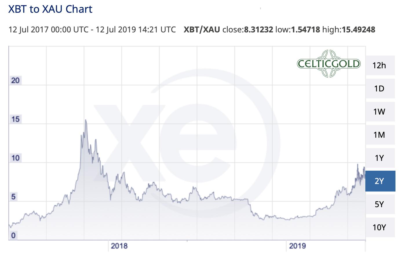 bitcoin-abc-correction-or-new-highs