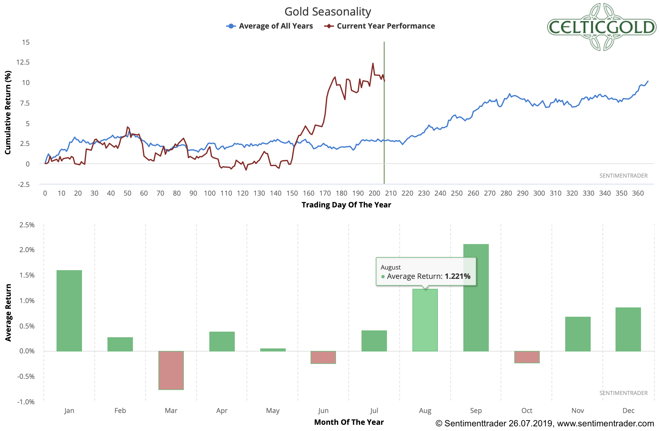 Seasonality for Gold as of July 26th, 2019. Source: Sentimentrader