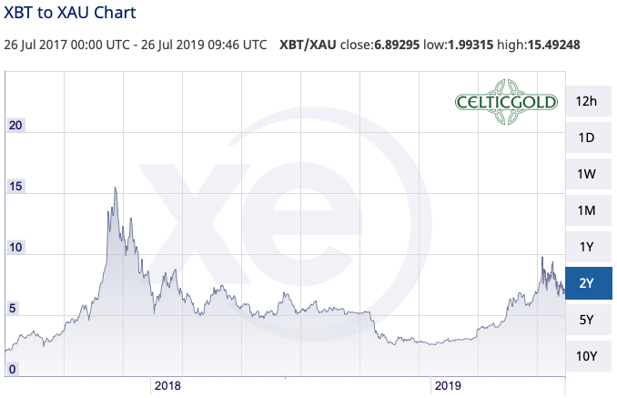 Bitcoin in Gold as of July 26th, 2019. Source: XE