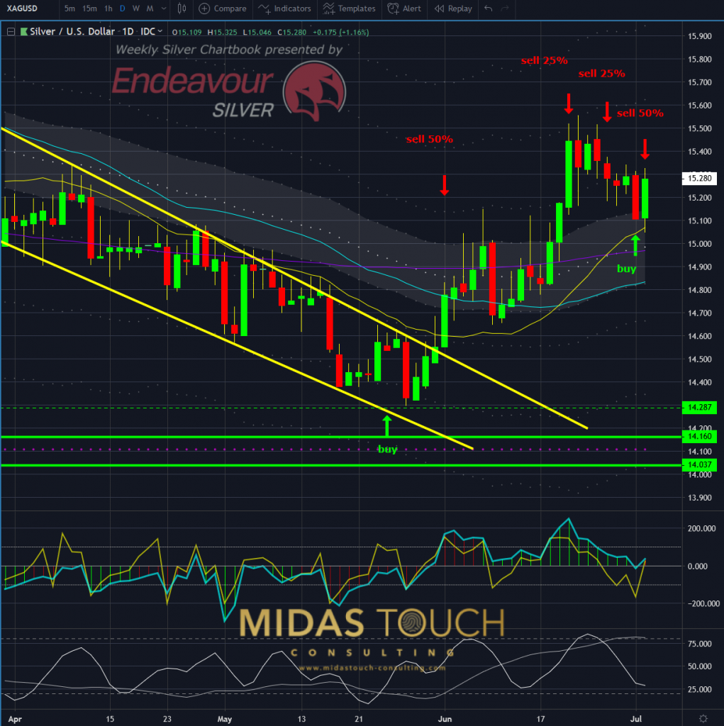 Silver in US-Dollar, daily chart as of June 2nd, 2019