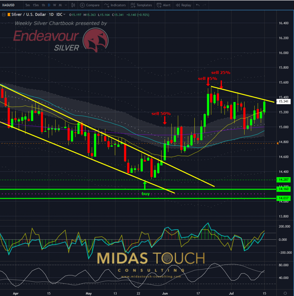 Silver in US-Dollar, daily chart as of July 15th, 2019