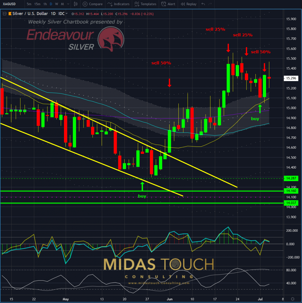 Silver in US-Dollar, daily chart as of June 3nd, 2019