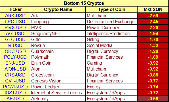 Bottom 15 cryptoasset model by Van K. Tharp, Ph.D. as of July 15th 2019, July 15th Cryptoassets Update