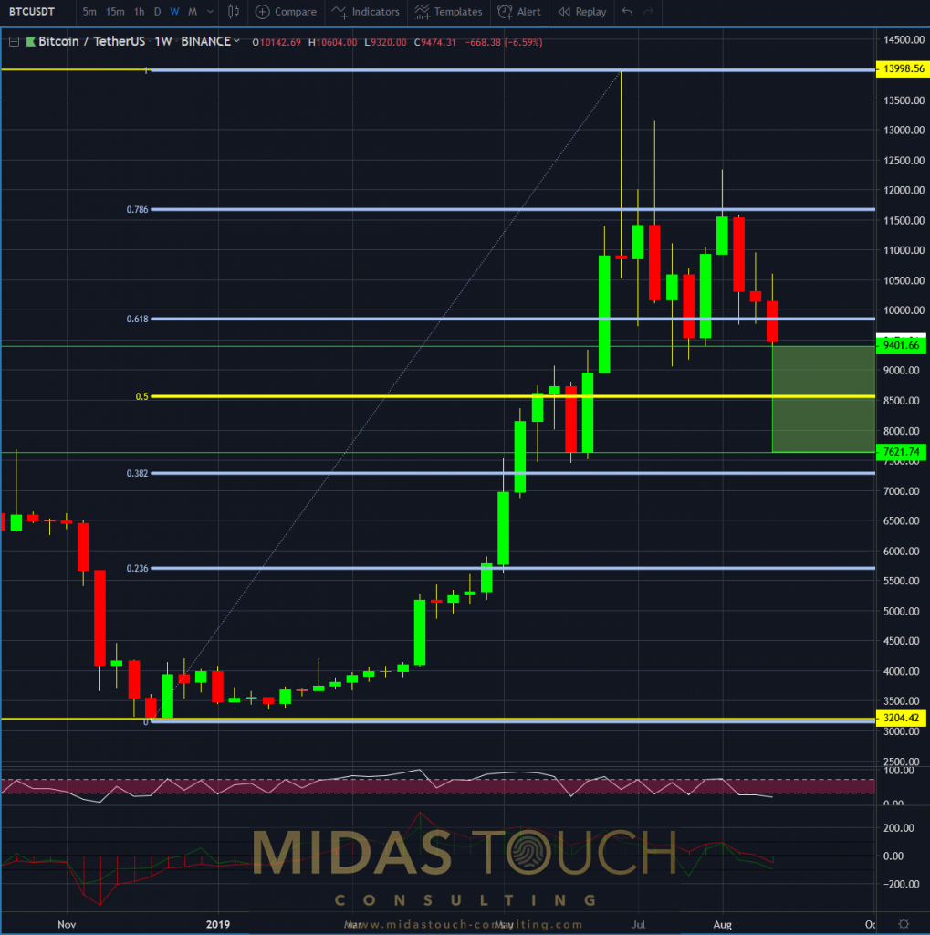 Bitcoin in TetherUS, weekly chart as of August 29th 2019