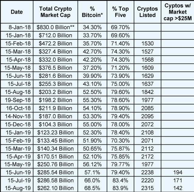 Total Market Cap. as of June 16th 2019 * Bitcoin was as high as 90% of the market cap of all cryptos at the beginning of 2017 to as low as 32% at the top of the market. Part of the difference is that there are now nearly 2000 cryptocurrencies. So the number keeps going up even though the market cap goes down. ** This was the peak of the crypto market in terms of market cap. Data via Tama Churchouse, Asia West Investor email on 4/11/18