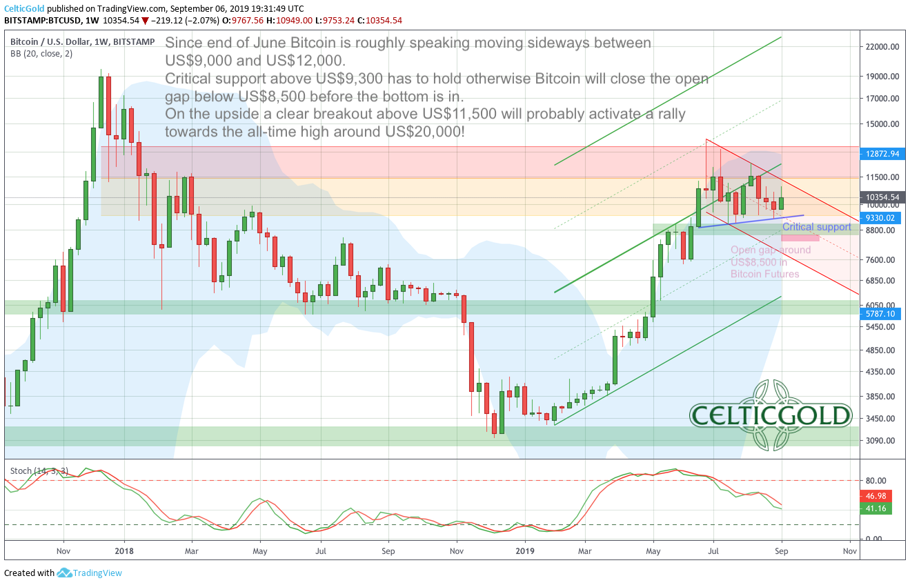 Bitcoin in US-Dollar, weekly chart as of September 6th,2019. Source: Tradingview, Bitcoin - Correction Still Not Over!