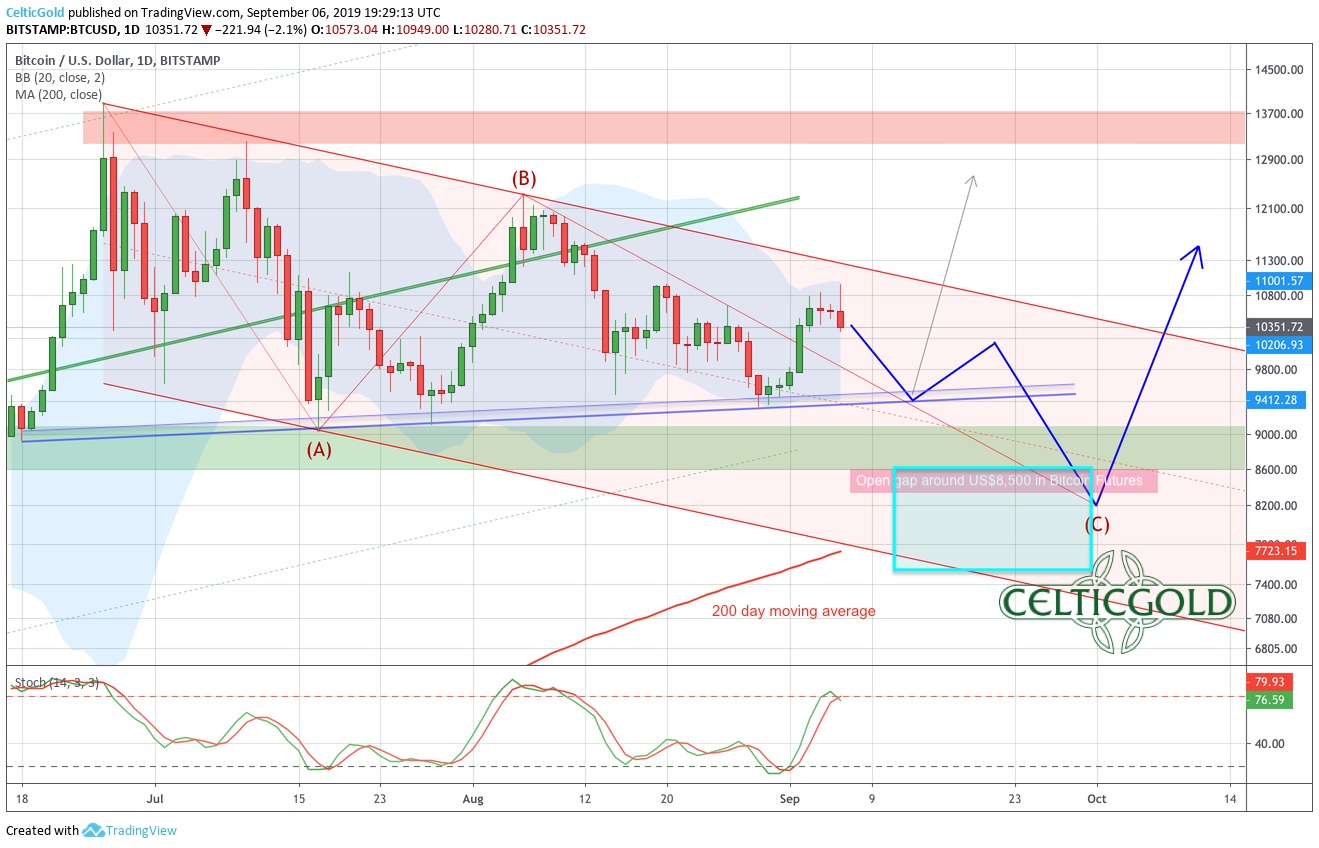 Bitcoin in US-Dollar, daily chart as of September 6th, 2019. Source: Tradingview, Bitcoin - Correction Still Not Over!
