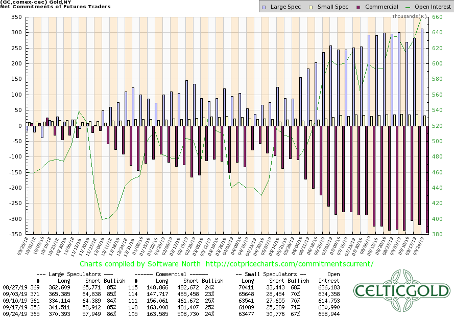 Commitment of Traders for Gold as of September 24th, 2019. Source:CoT Price Charts