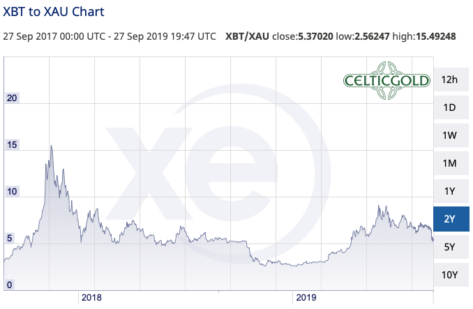 Bitcoin in Gold as of September 27th, 2019. Source:XE
