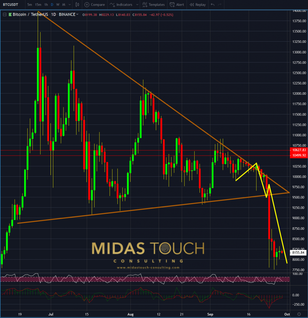 Bitcoin in TetherUS, daily chart as of September 28th 2019, and the winner is