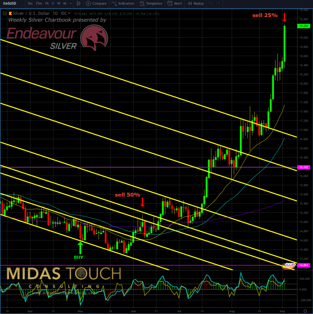Silver in US-Dollar, daily chart as of Sep 3rd, 2019