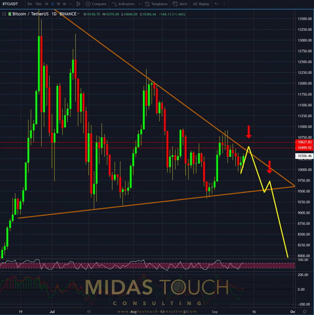 Bitcoin in TetherUS, daily chart as of September 12th 2019 b, Bitcoin - Two sides of a coin, and the winner is