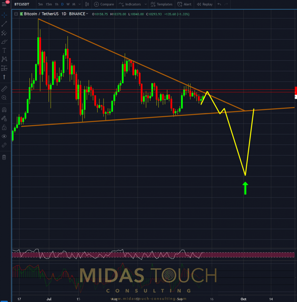 Bitcoin in TetherUS, daily chart as of September 12th 2019 c