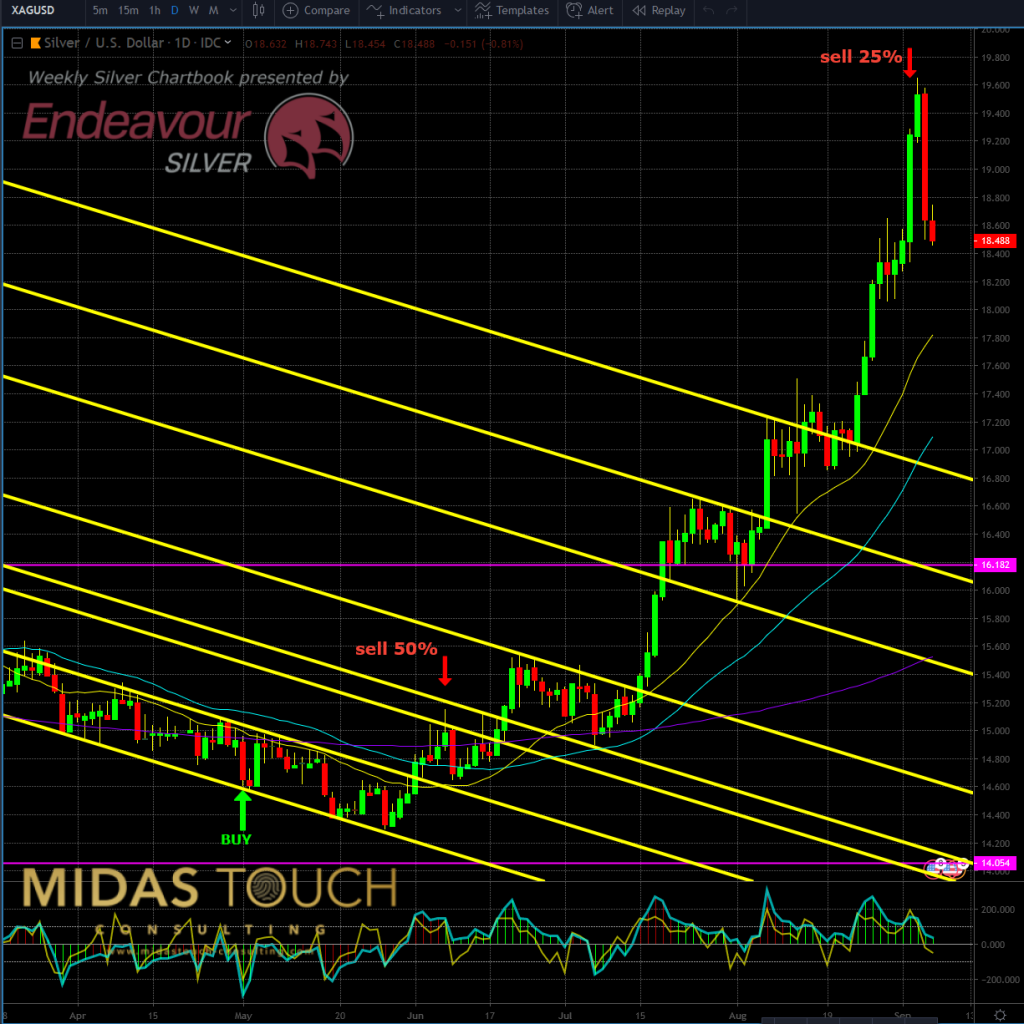 Silver in US-Dollar, daily chart as of Sep 6th, 2019