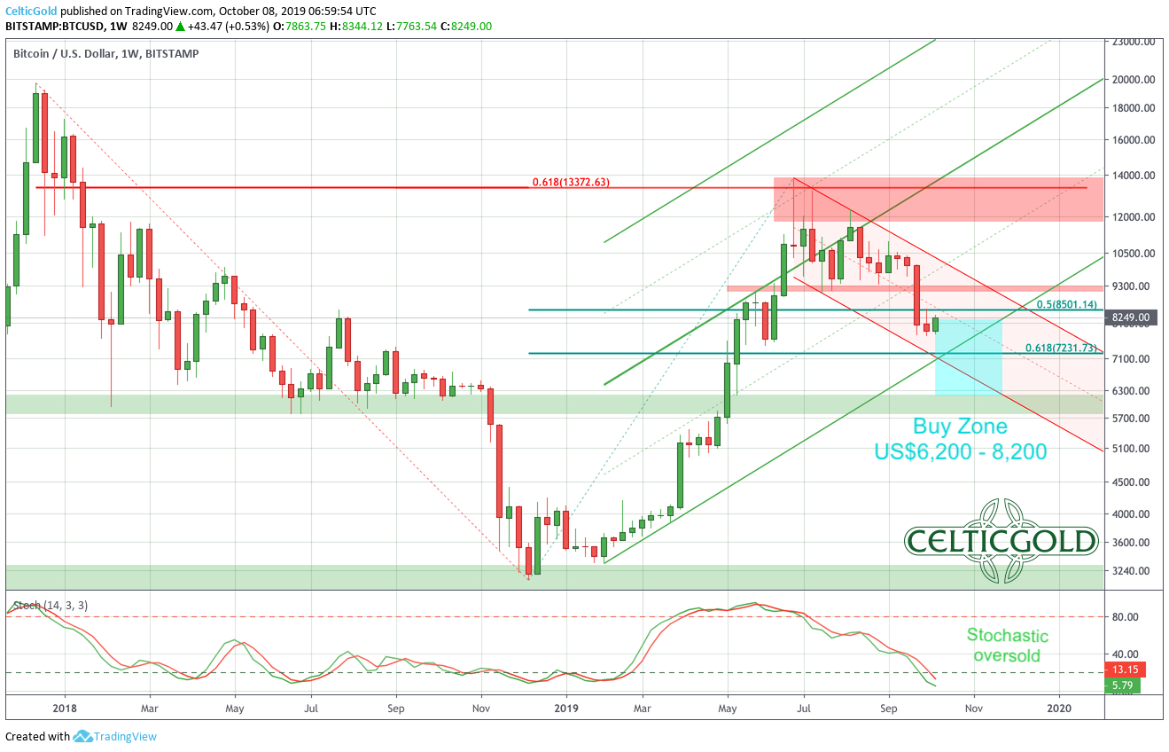 Bitcoin in US-Dollar, weekly chart as of October 8th,2019. Source: Tradingview