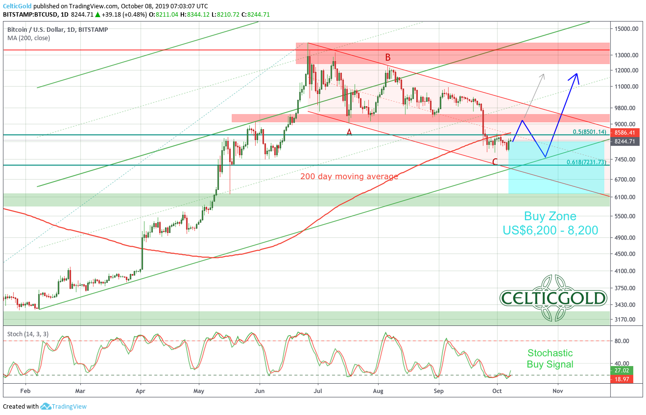 Bitcoin in US-Dollar, daily chart as of October 8th, 2019. Source: Tradingview, Bitcoin - Buying opportunity