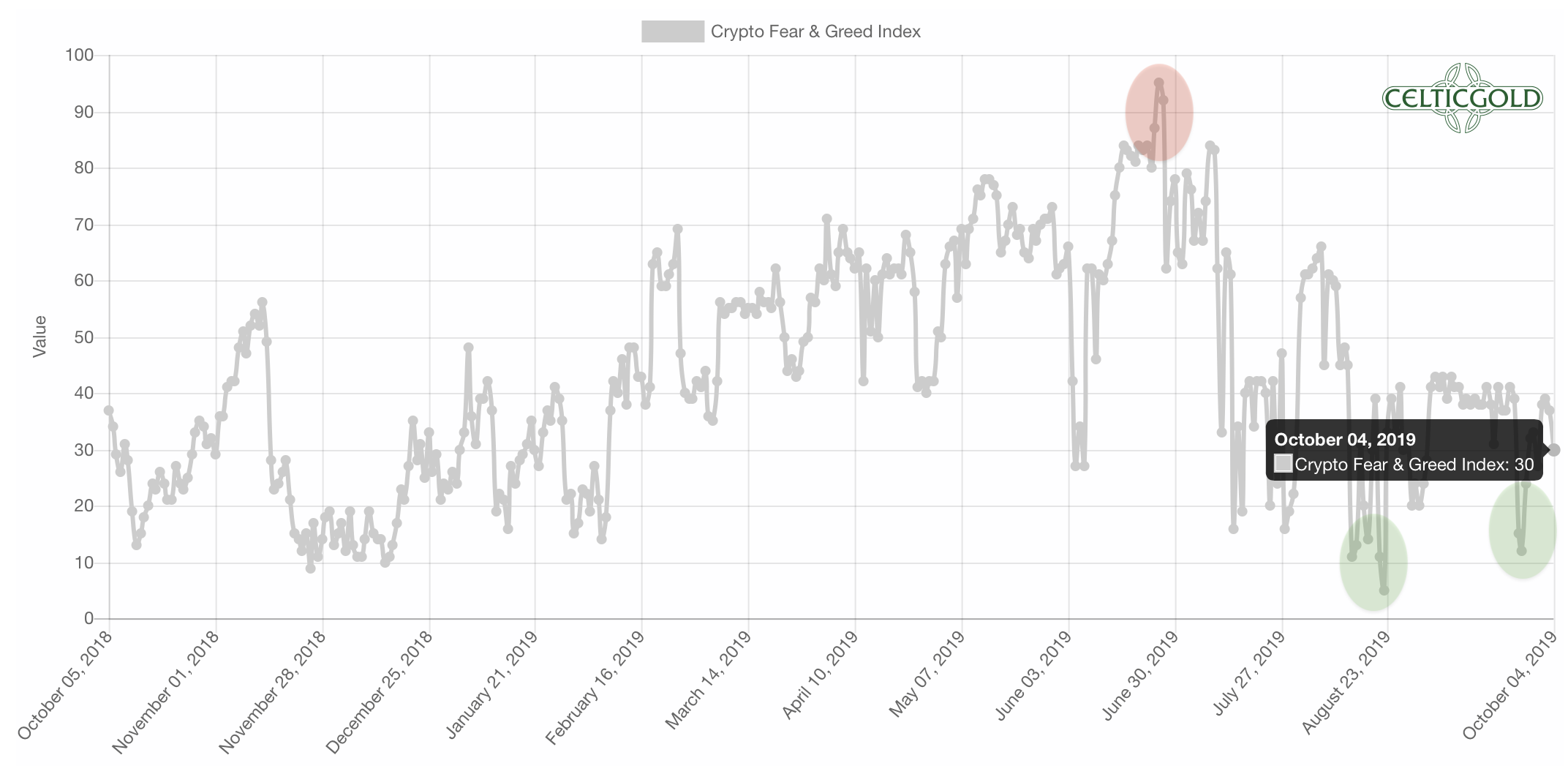 Source:Crypto Fear & Greed Index