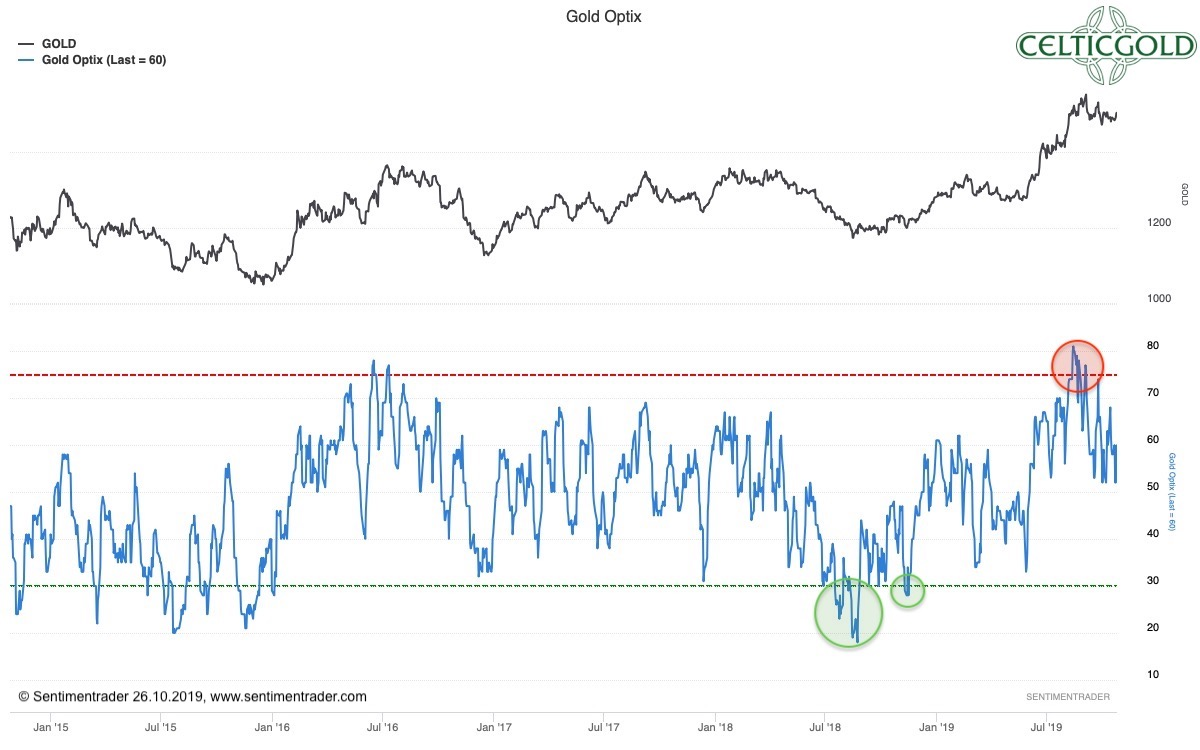 Sentiment Optix for Gold as of October 26th, 2019. Source: Sentimentrader