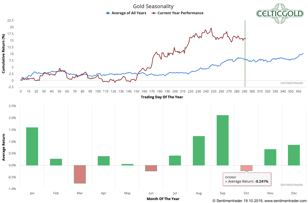 Seasonality for Gold as of October 26th, 2019. Source: Sentimentrader, Gold - The Decision Is Close