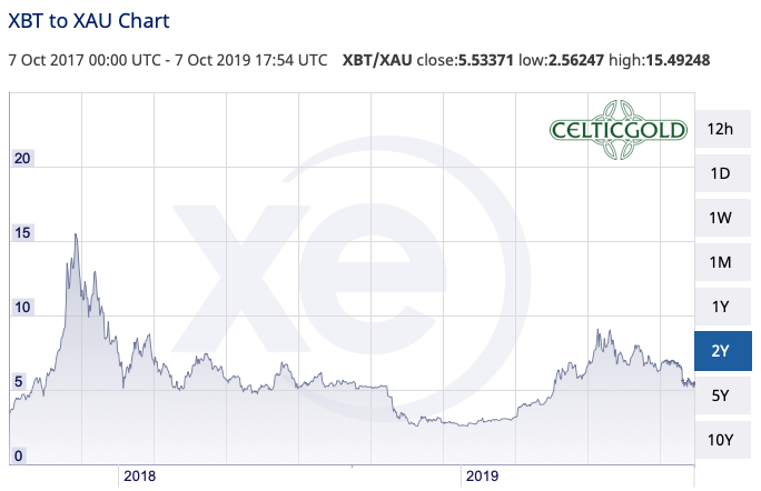 Bitcoin in Gold as of October 8th, 2019. Source: XE