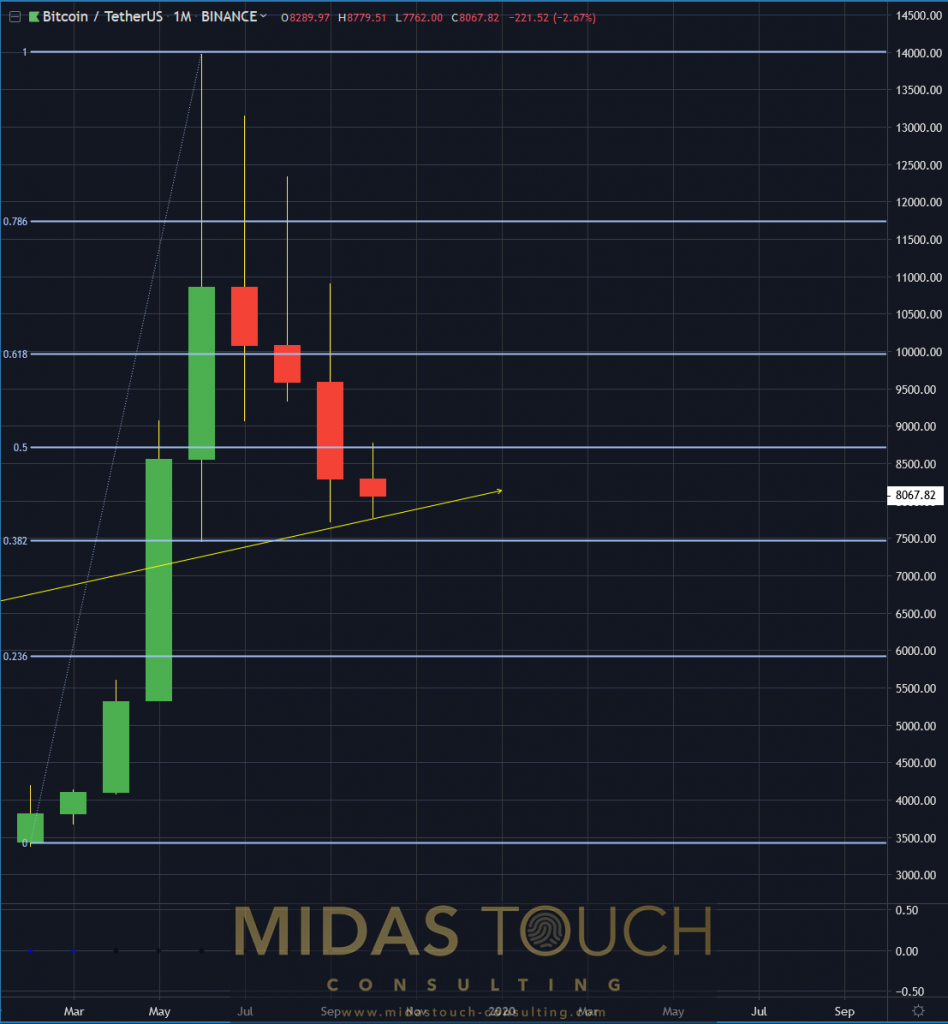Bitcoin in TetherUS, monthly chart as of October 18th 2019 b