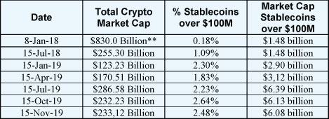 Total Market Cap Comparison as of November 15th 2019