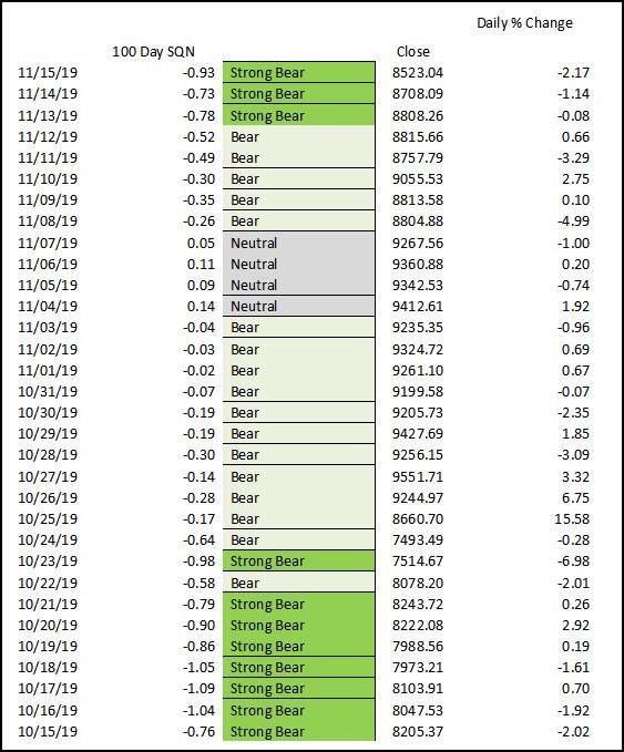 Market SQN (100 days)