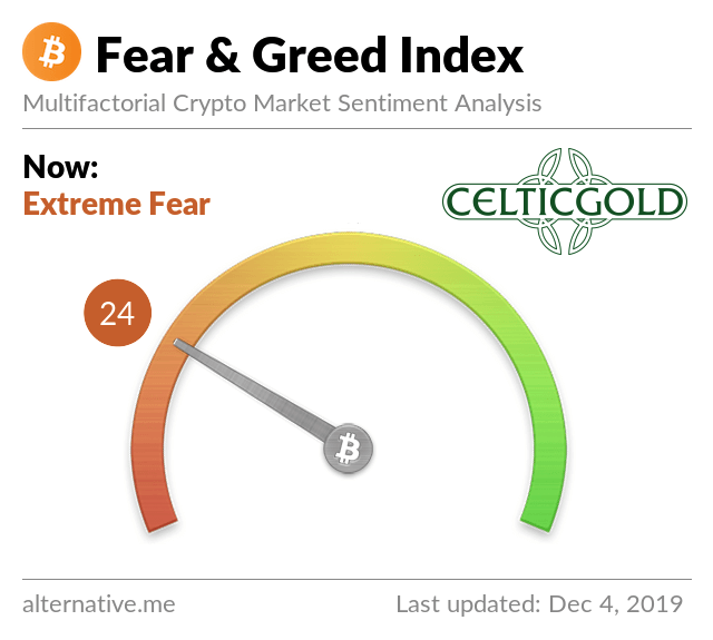 Crypto Fear & Greed Index as of December 5th, 2019. Source: Crypto Fear & Greed Index