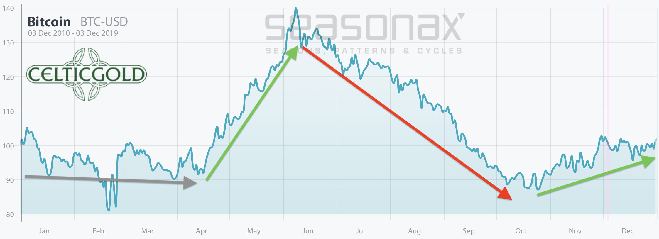 Seasonality for Bitcoin as of October 8th, 2019. Source: Seasonax