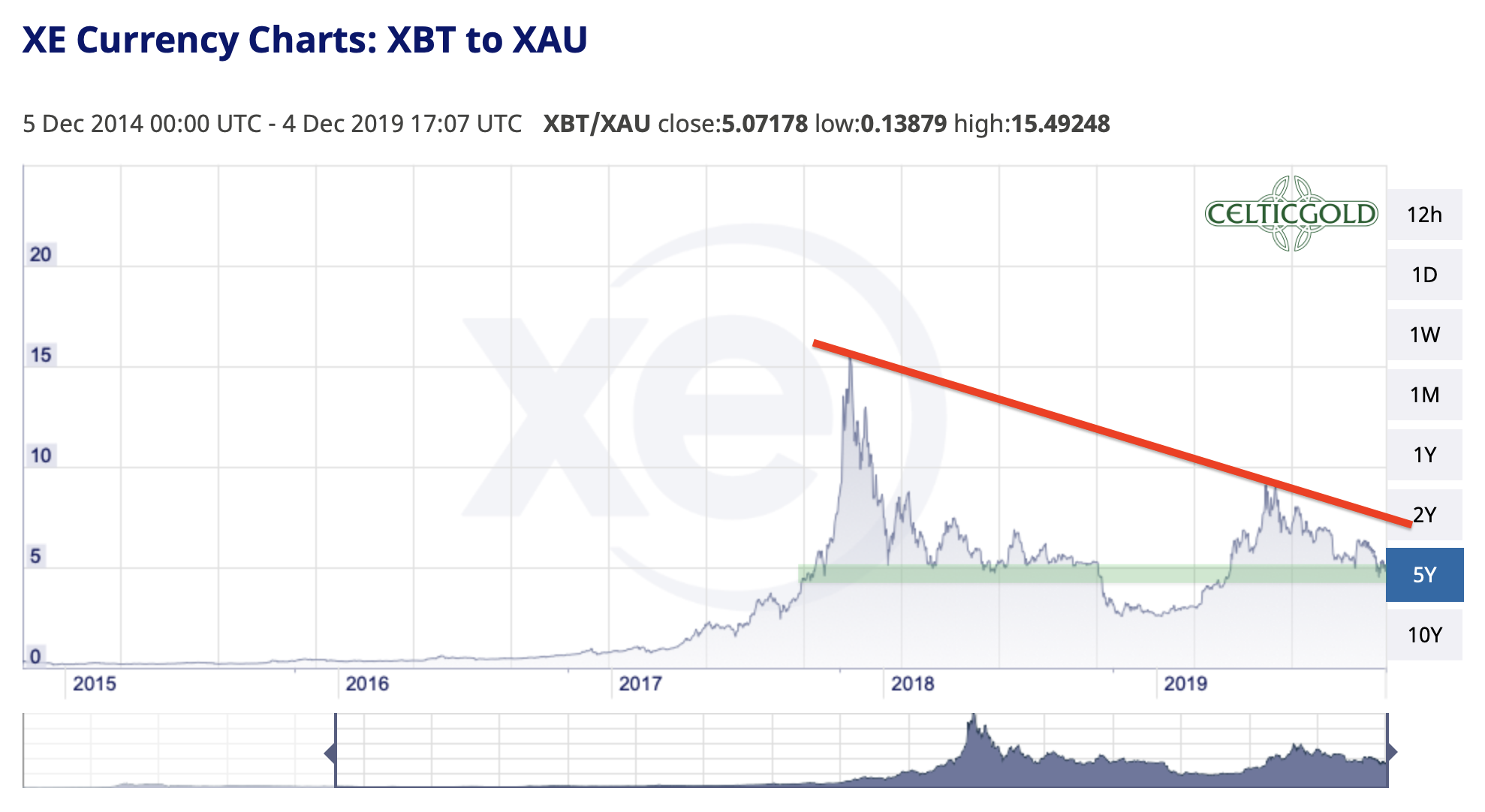Bitcoin in Gold as of December 5th, 2019. Source: XE