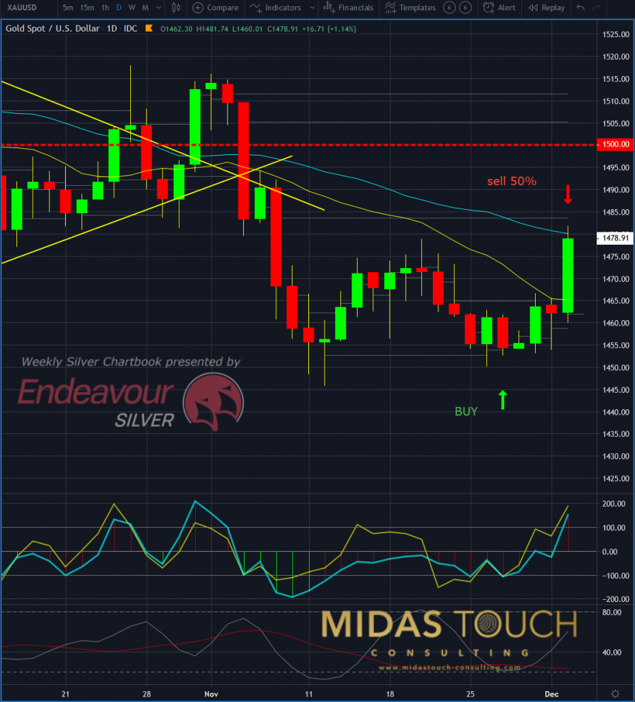 Gold in US Dollar, daily chart as of December 3rd 2019