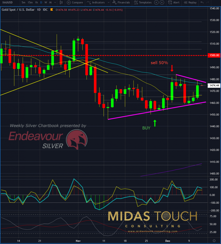 Gold in US Dollar, daily chart as of December 11th 2019