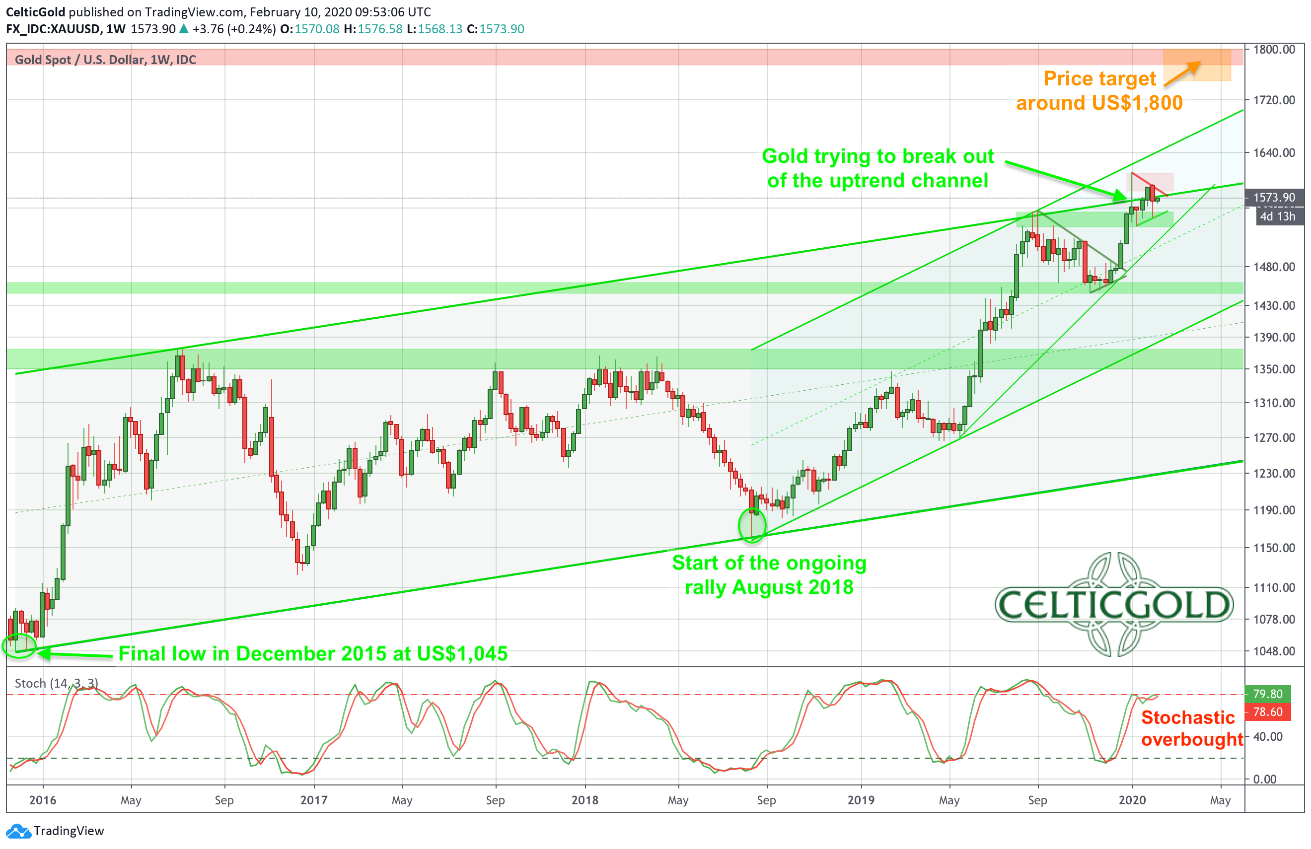 Gold in US-Dollar, weekly chart as of February 10th, 2020. Source: Tradingview