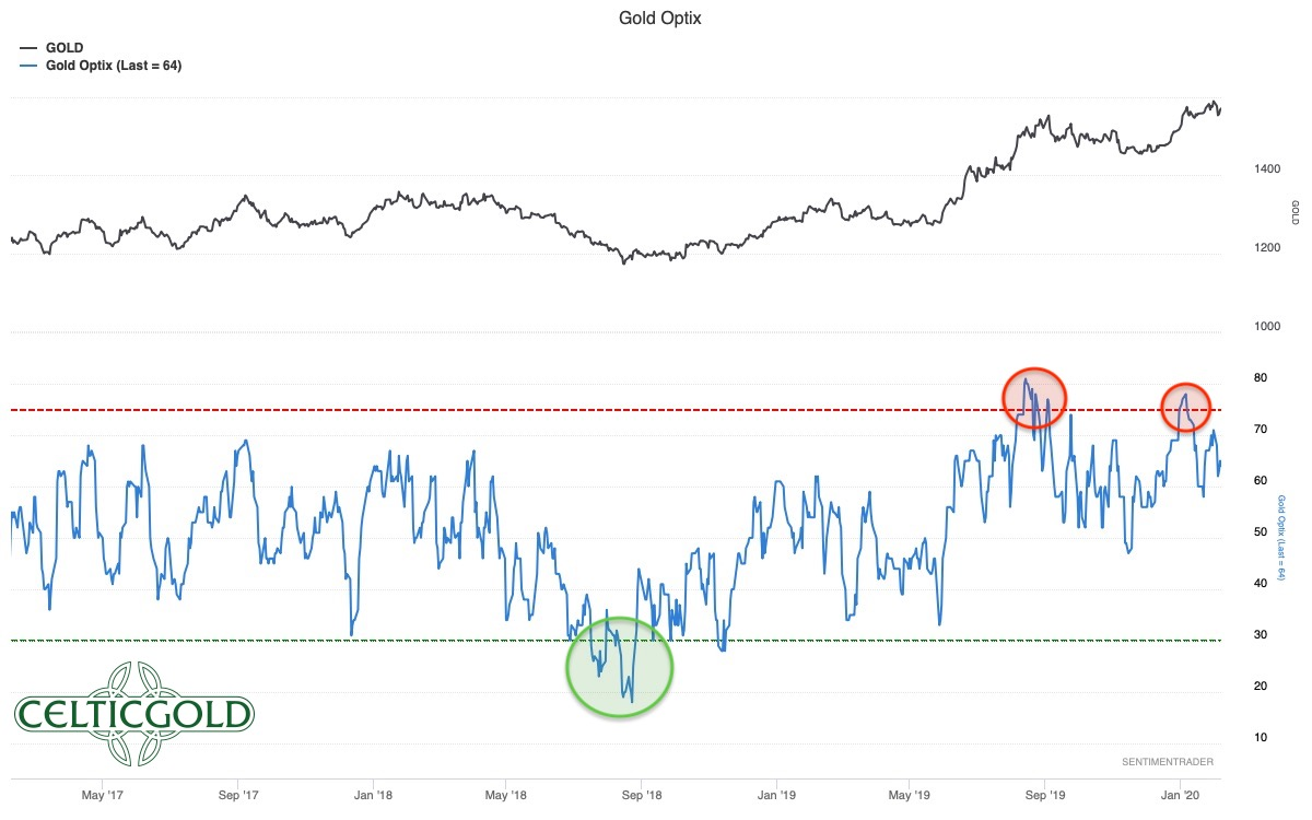 Sentiment Optix for Gold as of February 10th, 2020. Source: Sentimentrader