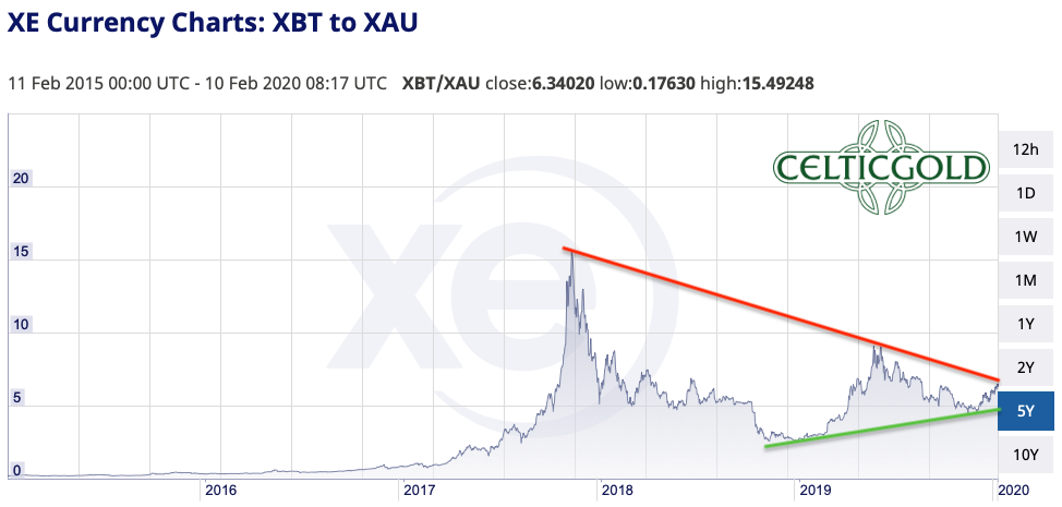 Bitcoin in Gold as of February 10th, 2020. Source: XE