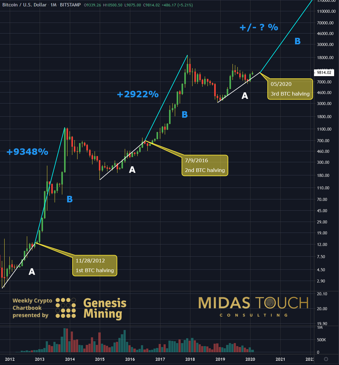 BTCUSD monthly chart as of February 18th, 2020