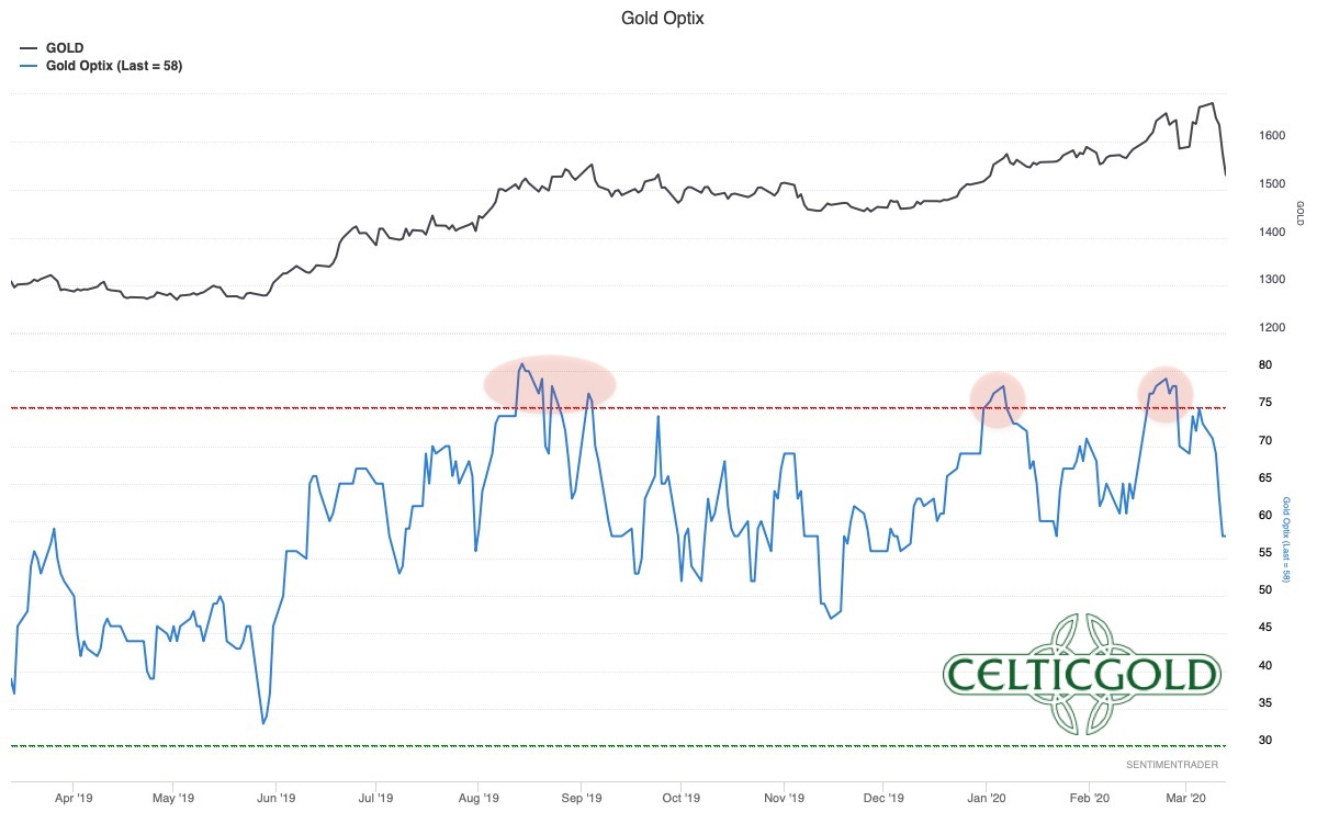 Sentiment Optix for Gold as of March 13th, 2020. Source: Sentimentrader