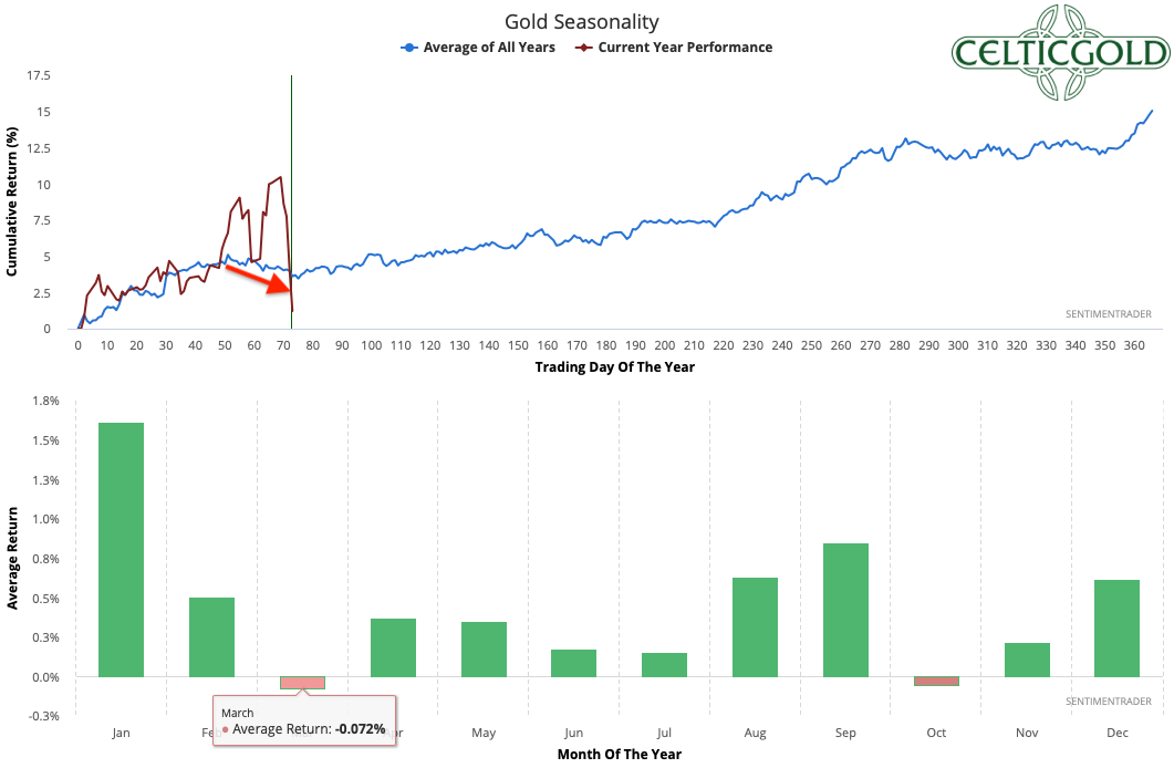 Seasonality for Gold as of March 13th, 2020. Source: Sentimentrader. Gold - Merciless sell-off in the paper gold market expected